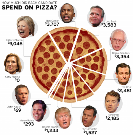 Pizza Spending by Candidate